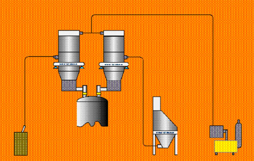 Pneumatic Conveying Batch Weigh Systems